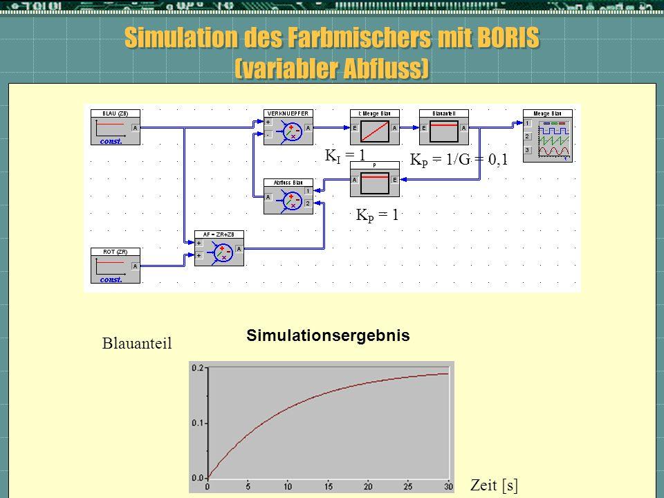Simulation des Farbmischers mit BORIS (variabler Abfluss) Simulationsergebnis Blauanteil Zeit [s] K P = 1/G = 0,1 K I = 1 K P = 1