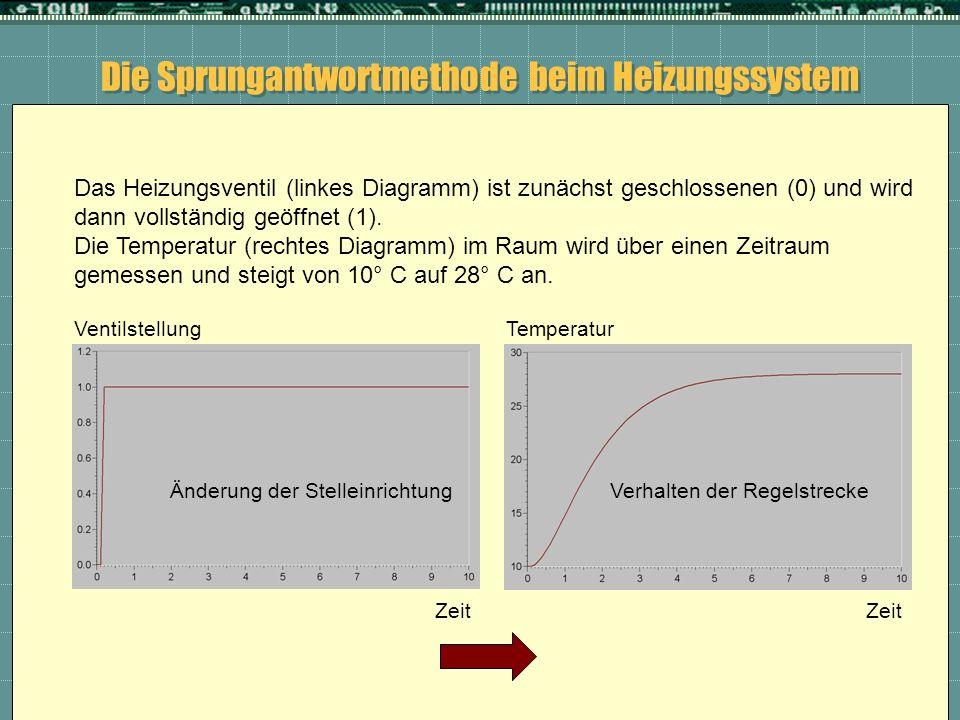 Die Sprungantwortmethode beim Heizungssystem Das Heizungsventil (linkes Diagramm) ist zunächst geschlossenen (0) und wird dann vollständig geöffnet (1