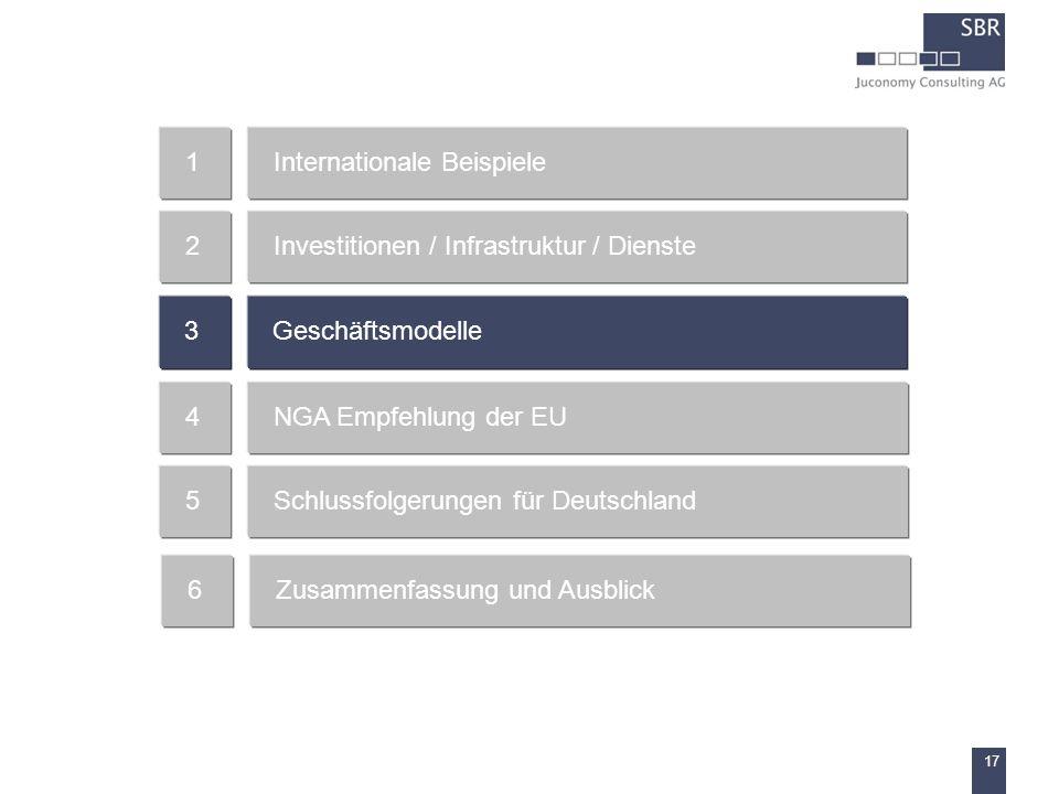 17 Internationale Beispiele1 Investitionen / Infrastruktur / Dienste2 Geschäftsmodelle3 NGA Empfehlung der EU4 Schlussfolgerungen für Deutschland5 Zus