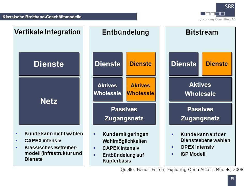 18 Klassische Breitband-Geschäftsmodelle Quelle: Benoit Felten, Exploring Open Access Models, 2008 Dienste Netz Dienste Aktives Wholesale Aktives Whol