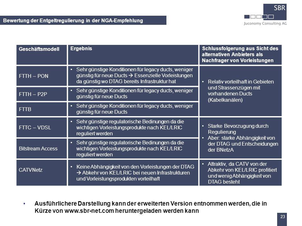 23 Bewertung der Entgeltregulierung in der NGA-Empfehlung GeschäftsmodellErgebnisSchlussfolgerung aus Sicht des alternativen Anbieters als Nachfrager