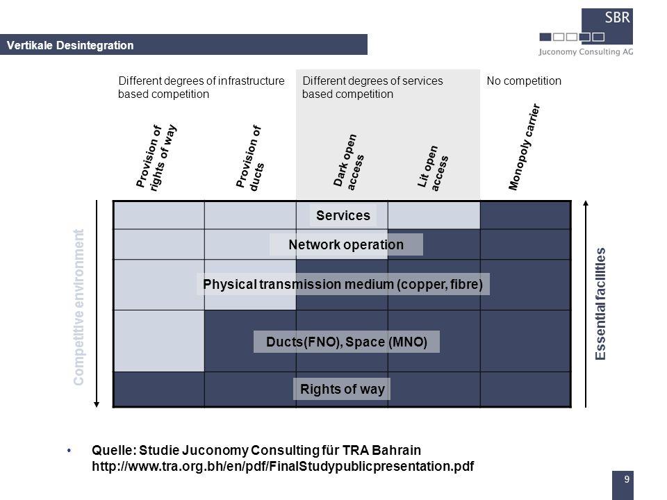 9 Vertikale Desintegration Quelle: Studie Juconomy Consulting für TRA Bahrain http://www.tra.org.bh/en/pdf/FinalStudypublicpresentation.pdf Essential