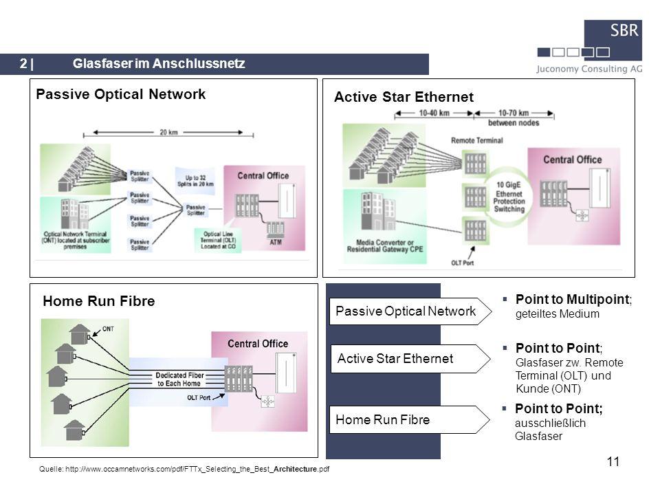 11 2 |Glasfaser im Anschlussnetz Home Run Fibre Active Star Ethernet Passive Optical Network Home Run Fibre Active Star Ethernet Point to Multipoint;