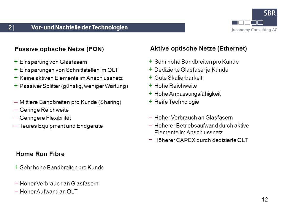 12 Passive optische Netze (PON) Aktive optische Netze (Ethernet) + Einsparung von Glasfasern + Einsparungen von Schnittstellen im OLT + Keine aktiven