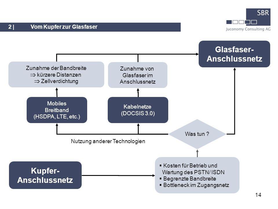 14 Kupfer- Anschlussnetz Was tun ? Kosten für Betrieb und Wartung des PSTN/ ISDN Begrenzte Bandbreite Bottleneck im Zugangsnetz Glasfaser- Anschlussne