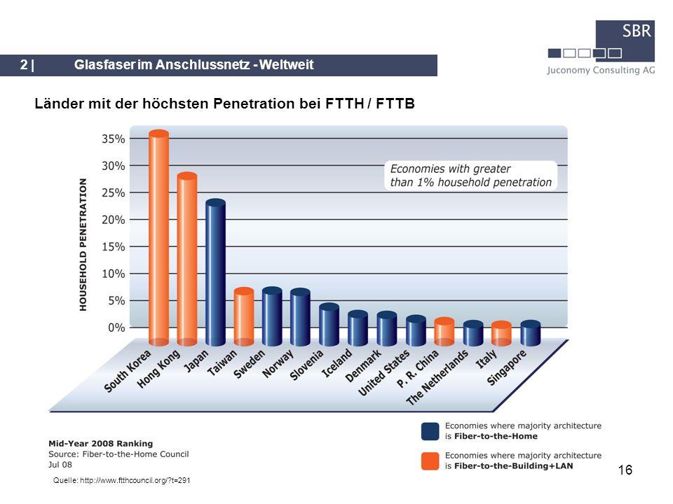 16 2 |Glasfaser im Anschlussnetz - Weltweit Quelle: http://www.ftthcouncil.org/?t=291 Länder mit der höchsten Penetration bei FTTH / FTTB
