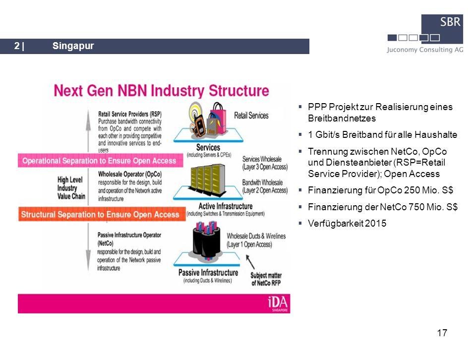 17 2 |Singapur PPP Projekt zur Realisierung eines Breitbandnetzes 1 Gbit/s Breitband für alle Haushalte Trennung zwischen NetCo, OpCo und Diensteanbie