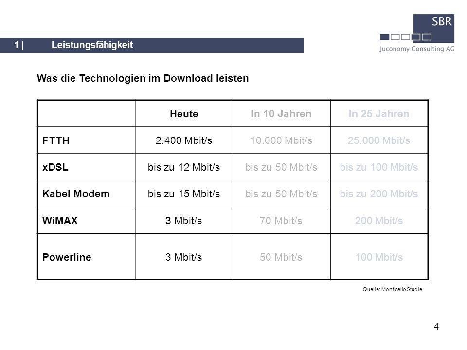 4 Was die Technologien im Download leisten 1 |Leistungsfähigkeit Quelle: Monticello Studie HeuteIn 10 JahrenIn 25 Jahren FTTH2.400 Mbit/s10.000 Mbit/s