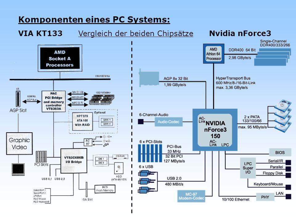 Komponenten eines PC Systems: VIA KT133 Vergleich der beiden Chipsätze Nvidia nForce3