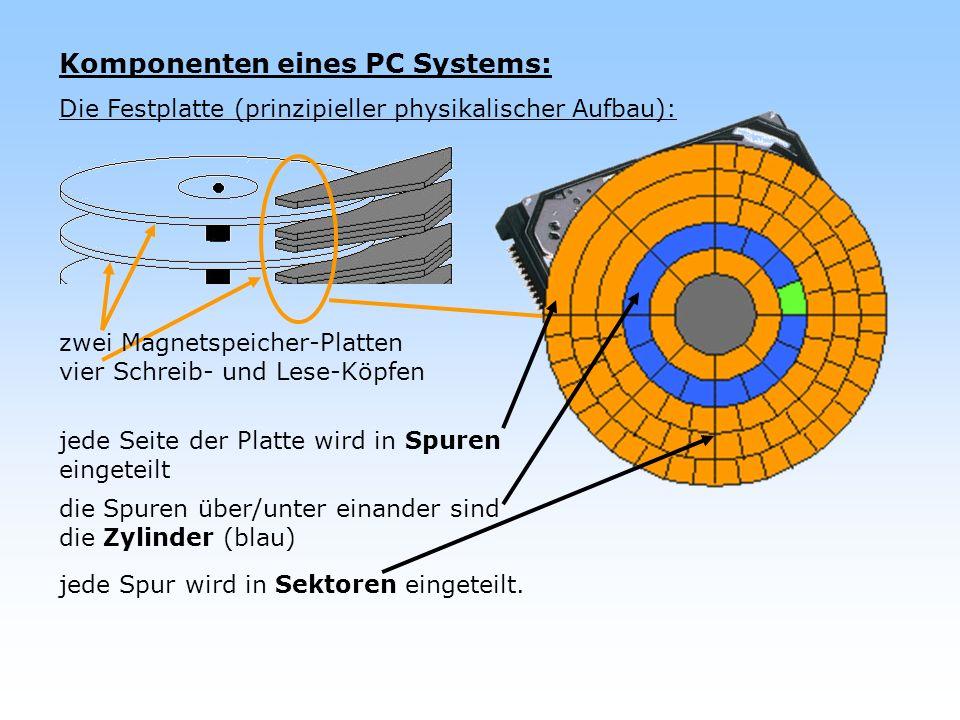 Komponenten eines PC Systems: Die Festplatte (prinzipieller physikalischer Aufbau): zwei Magnetspeicher-Platten vier Schreib- und Lese-Köpfen jede Sei