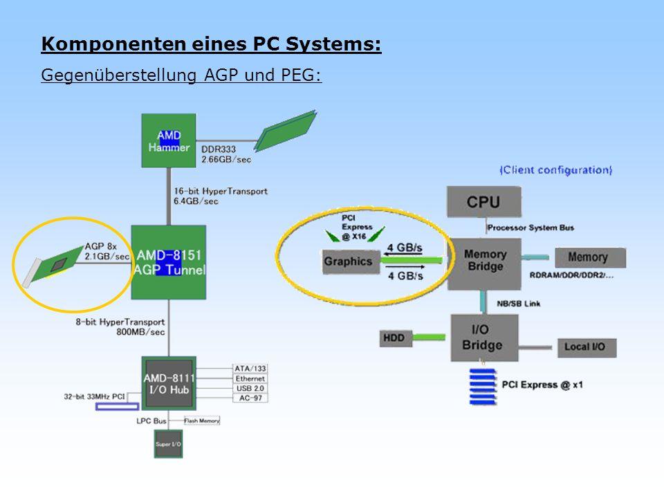 Komponenten eines PC Systems: Gegenüberstellung AGP und PEG: