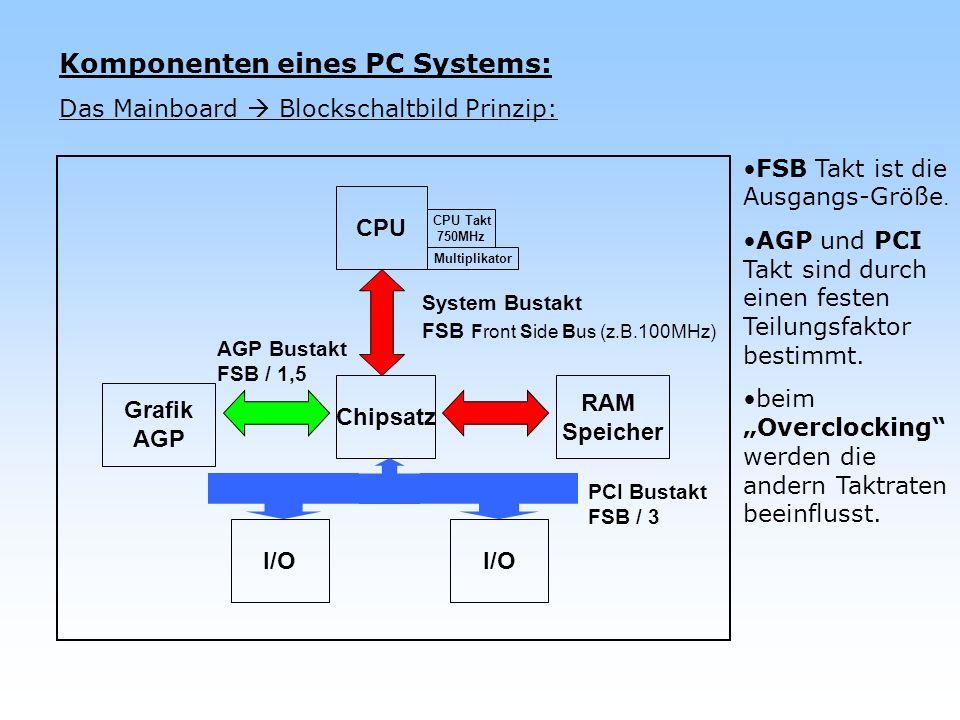 Komponenten eines PC Systems: Die Festplatte (prinzipieller physikalischer Aufbau): zwei Magnetspeicher-Platten vier Schreib- und Lese-Köpfen jede Seite der Platte wird in Spuren eingeteilt die Spuren über/unter einander sind die Zylinder (blau) jede Spur wird in Sektoren eingeteilt.