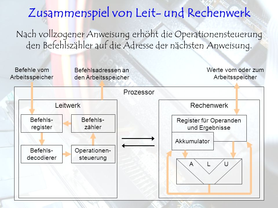 LeitwerkRechenwerk Prozessor Nach vollzogener Anweisung erhöht die Operationensteuerung den Befehlszähler auf die Adresse der nächsten Anweisung. Befe