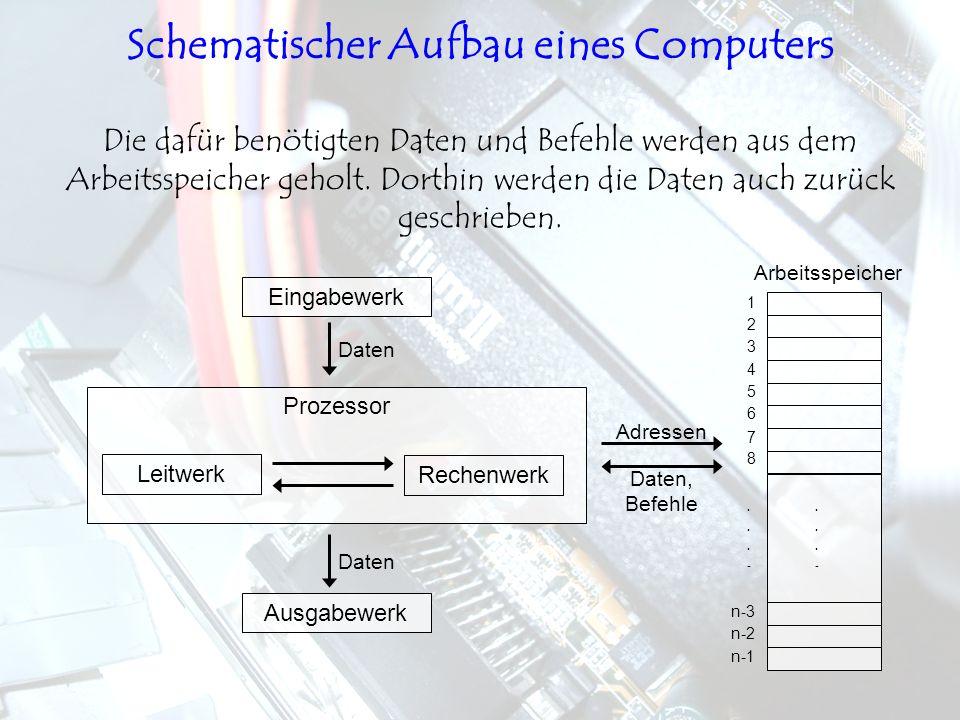 Leitwerk Rechenwerk Prozessor Eingabewerk Ausgabewerk Daten Arbeitsspeicher 1 2 3 4 5 6 7 8...-...- n-3 n-2 n-1...-...- Adressen Daten, Befehle Die da