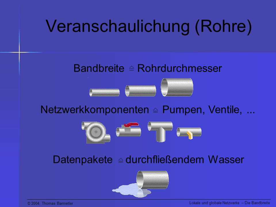 © 2004, Thomas Barmetler Lokale und globale Netzwerke – Die Bandbreite Veranschaulichung (Rohre) Bandbreite Rohrdurchmesser Netzwerkkomponenten Pumpen, Ventile,...