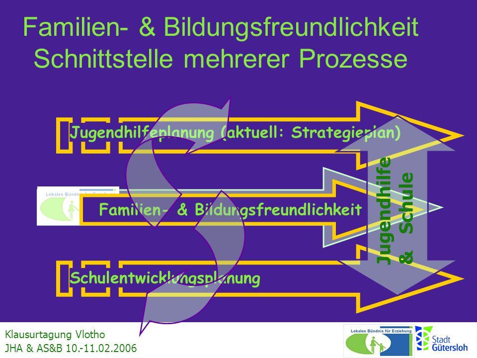 Klausurtagung Vlotho JHA & AS&B 10.-11.02.2006 Familien- & Bildungsfreundlichkeit Schnittstelle mehrerer Prozesse Jugendhilfeplanung (aktuell: Strateg