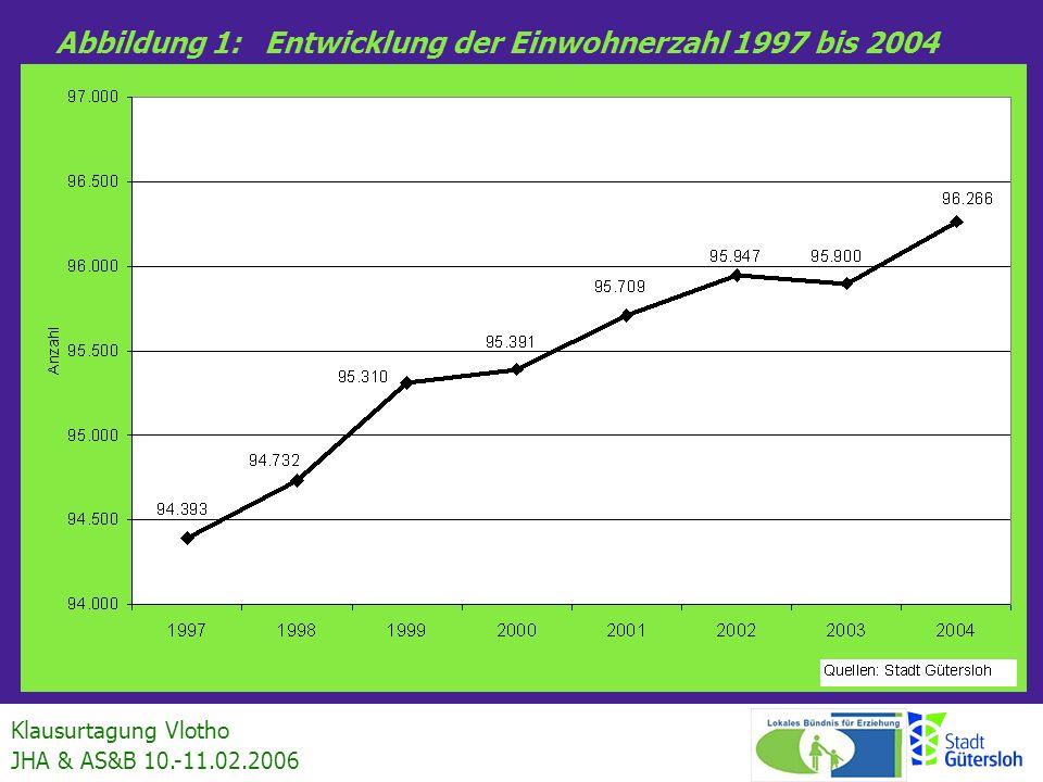Klausurtagung Vlotho JHA & AS&B 10.-11.02.2006 Abbildung 1:Entwicklung der Einwohnerzahl 1997 bis 2004