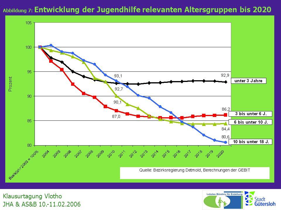 Klausurtagung Vlotho JHA & AS&B 10.-11.02.2006 Abbildung 15: Fortschreibung des Gesamtbudgets für die Jugendhilfe Annäherung auf Basis Entwurf Haushalt 2006 2006 19.433.000 2007 19.463.000 2008 19.581.000 2009 19.620.000 2010 19.741.000