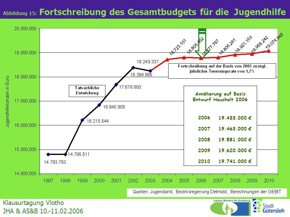 Klausurtagung Vlotho JHA & AS&B 10.-11.02.2006 Abbildung 15: Fortschreibung des Gesamtbudgets für die Jugendhilfe Annäherung auf Basis Entwurf Haushal
