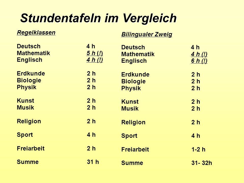 Stundentafeln im Vergleich Regelklassen Deutsch 4 h Mathematik 5 h (!) Englisch 4 h (!) Erdkunde2 h Biologie 2 h Physik2 h Kunst2 h Musik 2 h Religion