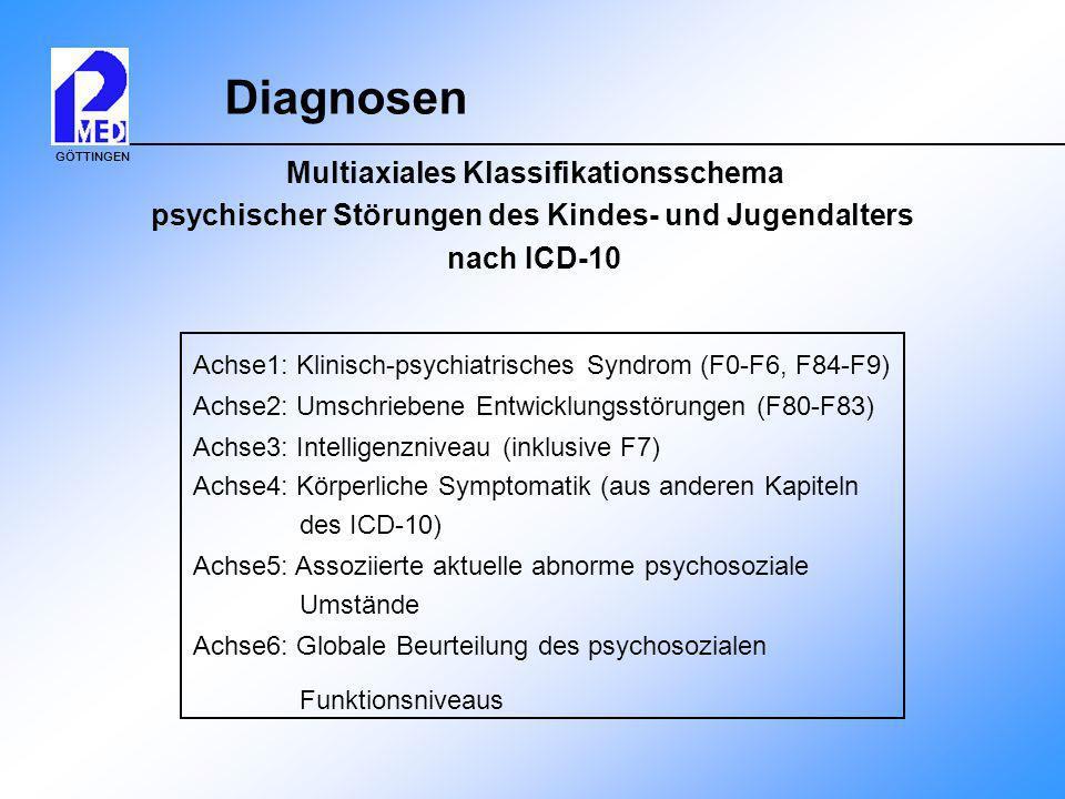 GÖTTINGEN Diagnosen Achse1: Klinisch-psychiatrisches Syndrom (F0-F6, F84-F9) Achse2: Umschriebene Entwicklungsstörungen (F80-F83) Achse3: Intelligenzn