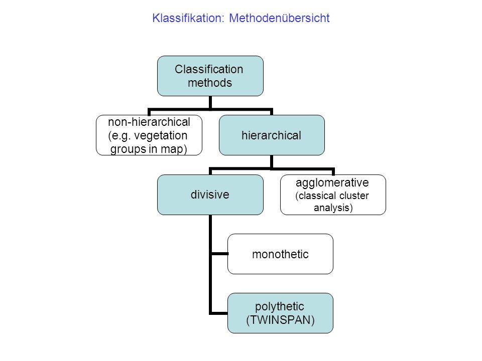 Clusteranalysen – Dendrogramm