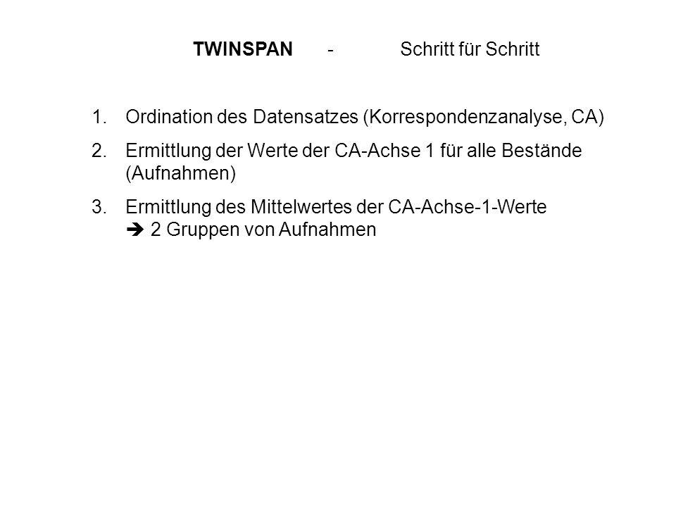 TWINSPAN - Schritt für Schritt 1.Ordination des Datensatzes (Korrespondenzanalyse, CA) 2.Ermittlung der Werte der CA-Achse 1 für alle Bestände (Aufnah