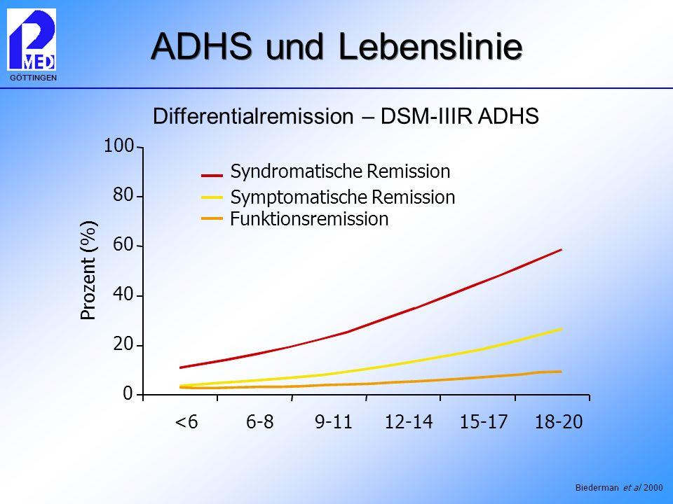 GÖTTINGEN ADHS und Lebenslinie 0 20 40 60 80 100 <66-89-1112-1415-1718-20 Prozent (%) Syndromatische Remission Symptomatische Remission Funktionsremis