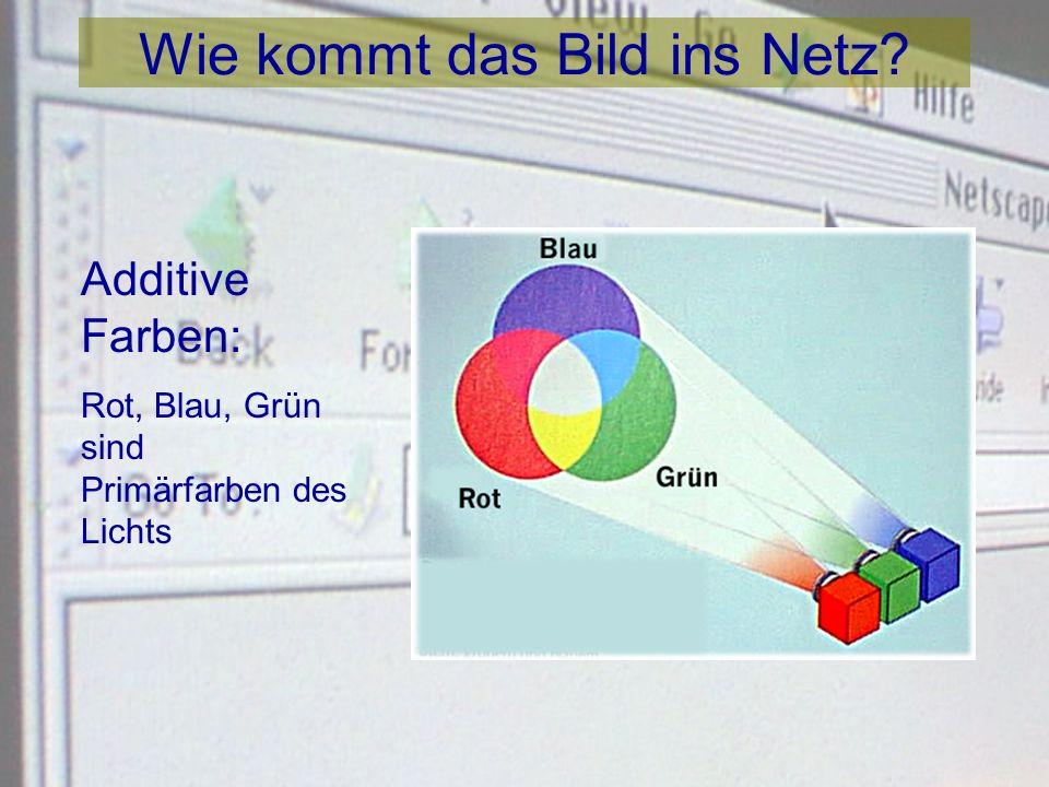 Wie kommt das Bild ins Netz? 1-Bit Bilder auf einem 1- Bit Monitor