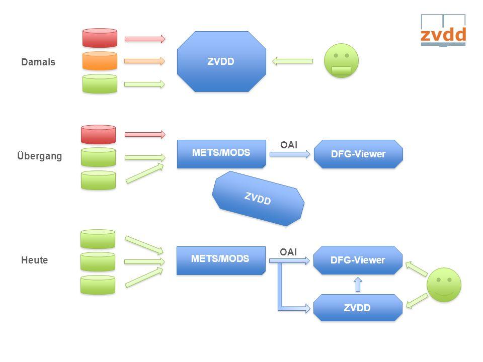 ZVDD Damals METS/MODS OAI ZVDD Übergang DFG-Viewer OAI ZVDD Heute METS/MODS