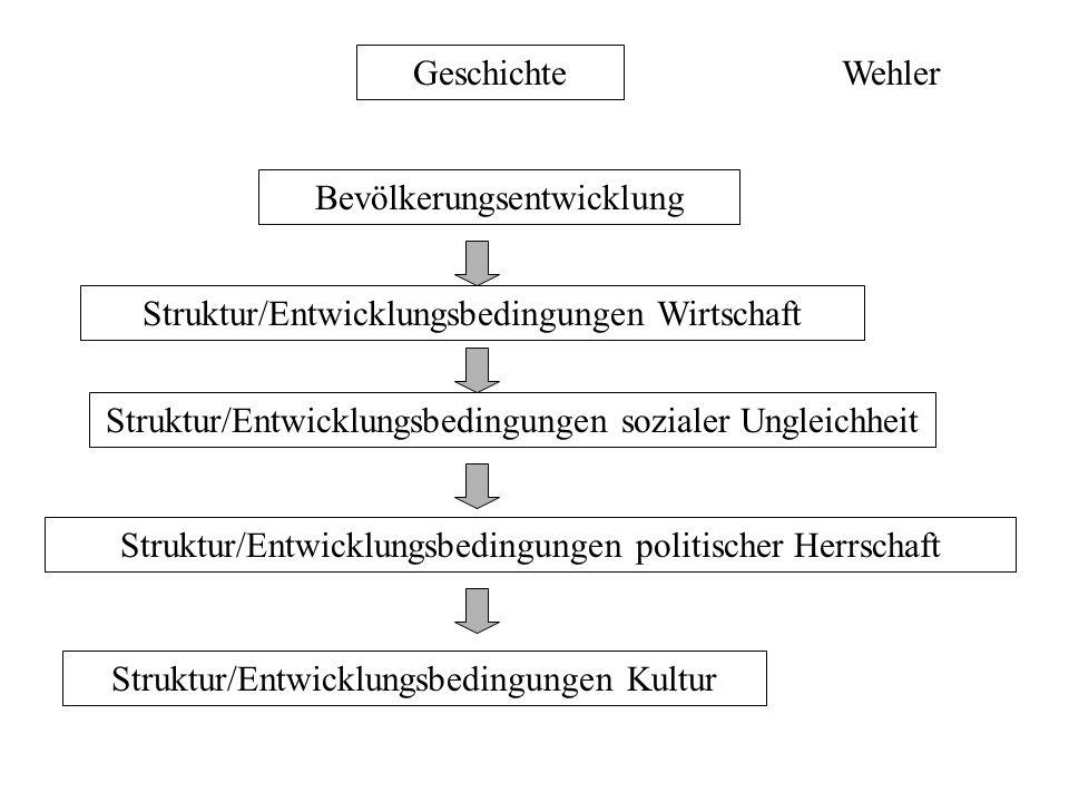 Methode -Mikrogeschichte -Materielle und textliche Überlieferung Geschichtslabor -Wir forschen nicht über Dörfer, sondern in Dörfern (Geertz) -Das farbige Ganze im vergangenen Dunkel ist wirklich da -Klassen und Kultur - der Leute von unten - Erfahrung Zentralbegriff