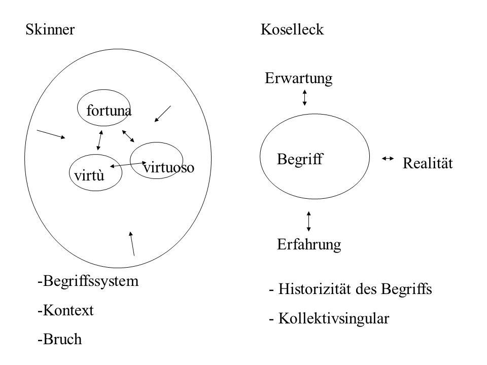 fortuna virtù virtuoso -Begriffssystem -Kontext -Bruch Begriff Realität Erfahrung Erwartung - Historizität des Begriffs - Kollektivsingular SkinnerKos