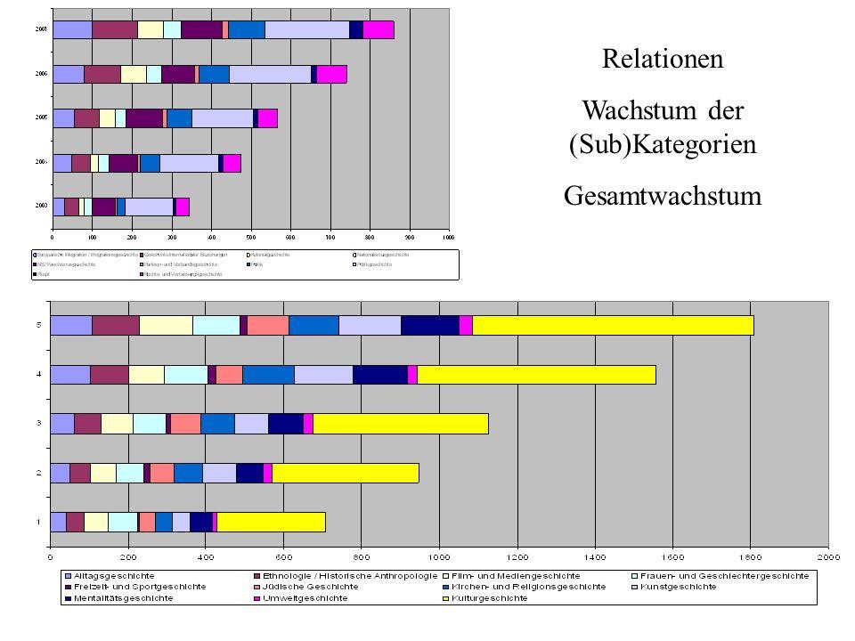 Relationen Wachstum der (Sub)Kategorien Gesamtwachstum