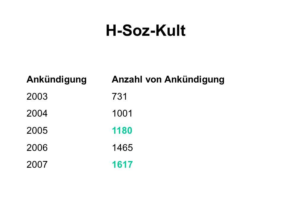 H-Soz-Kult AnkündigungAnzahl von Ankündigung 2003731 20041001 20051180 20061465 20071617