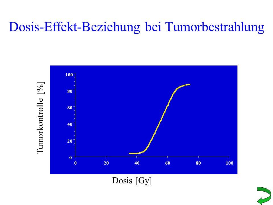 Dosis-Effekt-Beziehung bei Tumorbestrahlung 0 20 40 60 80 100 020406080100 Dosis [Gy] Tumorkontrolle [%]