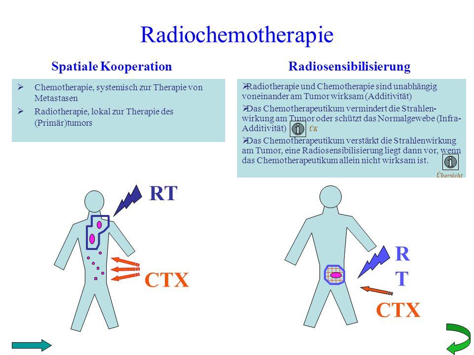 Radiochemotherapie Chemotherapie, systemisch zur Therapie von Metastasen Radiotherapie, lokal zur Therapie des (Primär)tumors RT CTX Spatiale Kooperat