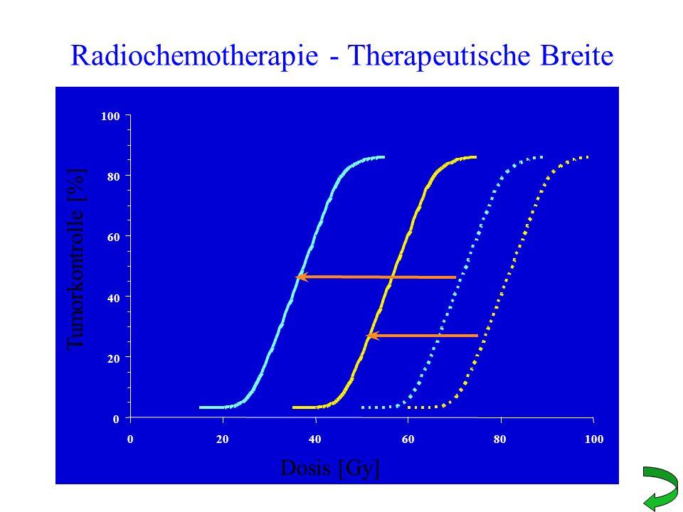 Radiochemotherapie - Therapeutische Breite 0 20 40 60 80 100 020406080100 Dosis [Gy] Tumorkontrolle [%]