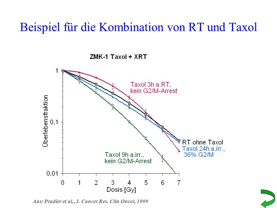 Beispiel für die Kombination von RT und Taxol Aus: Pradier et al., J. Cancer Res. Clin Oncol, 1999
