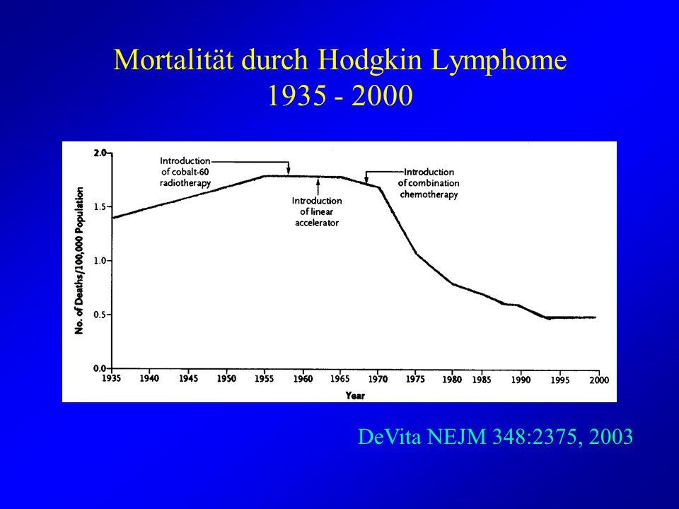 Mortalität durch Hodgkin Lymphome 1935 - 2000 DeVita NEJM 348:2375, 2003