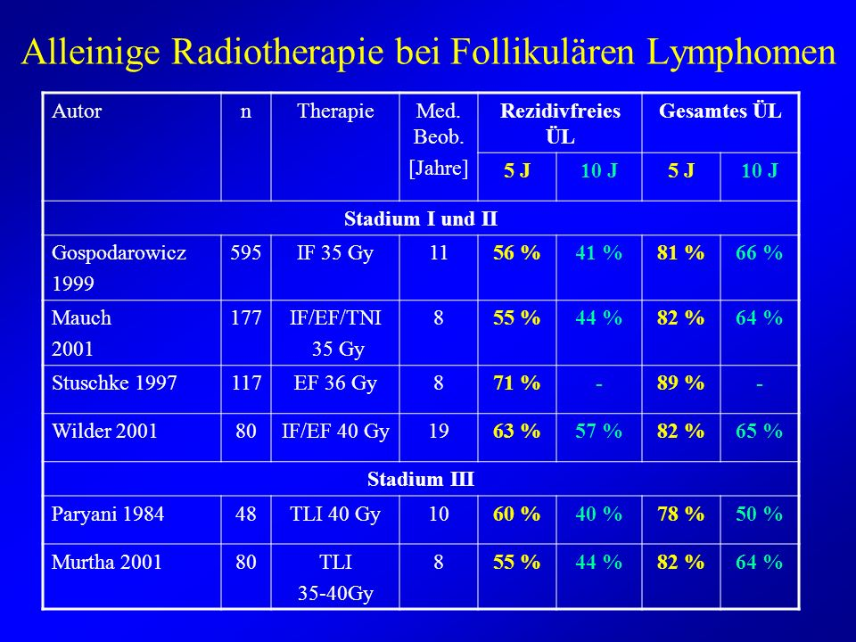 Alleinige Radiotherapie bei Follikulären Lymphomen AutornTherapieMed. Beob. [Jahre] Rezidivfreies ÜL Gesamtes ÜL 5 J10 J5 J10 J Stadium I und II Gospo