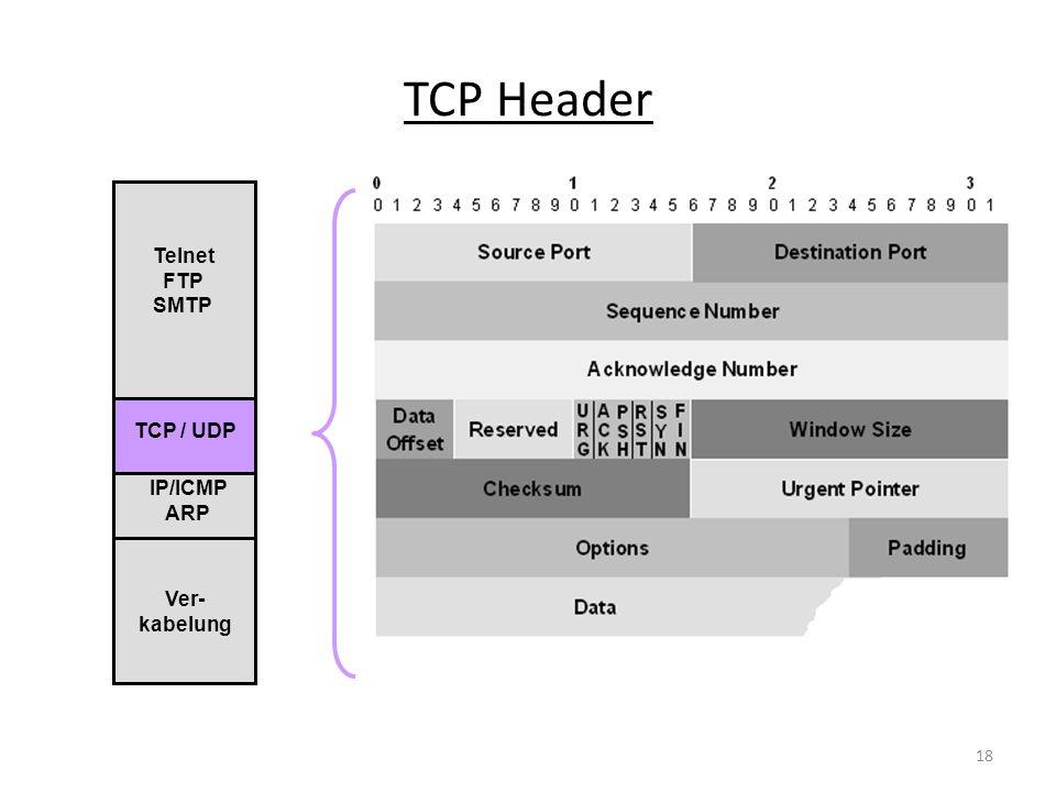 TCP Header IP/ICMP ARP TCP / UDP Telnet FTP SMTP Ver- kabelung 18
