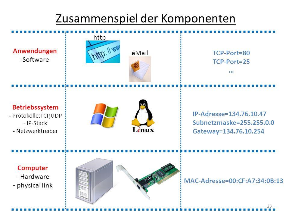 MAC-Adresse=00:CF:A7:34:0B:13 Computer - Hardware - physical link Betriebssystem - Protokolle:TCP,UDP - IP-Stack - Netzwerktreiber Anwendungen -Softwa