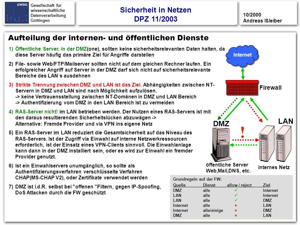 32 Gesellschaft für wissenschaftliche Datenverarbeitung Göttingen DMZ LAN internes Netz Firewall Aufteilung der internen- und öffentlichen Dienste Int