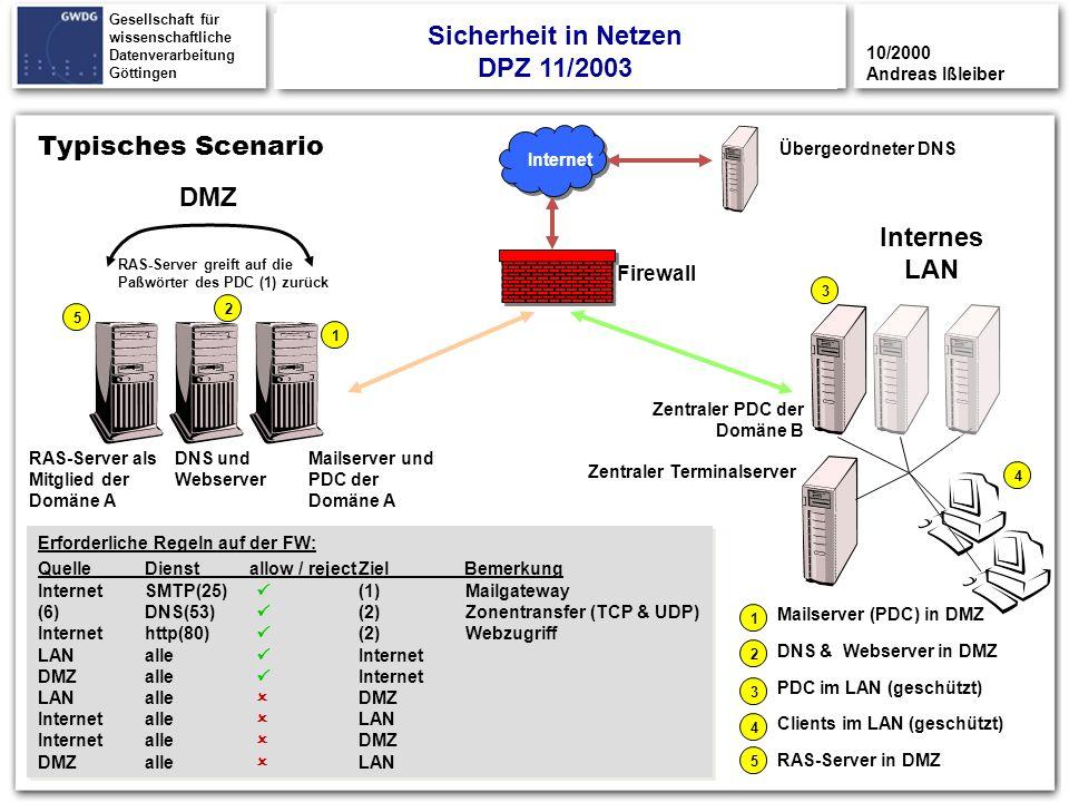 33 Gesellschaft für wissenschaftliche Datenverarbeitung Göttingen Typisches Scenario DMZ Internes LAN Internet Mailserver und PDC der Domäne A Firewal