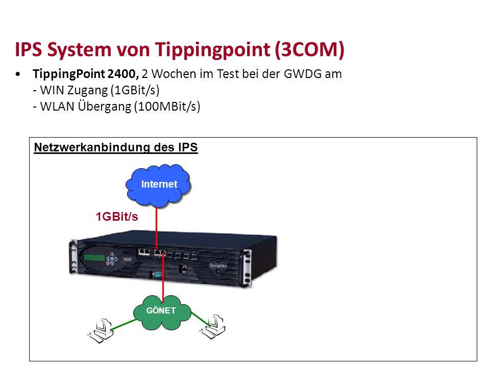IPS System von Tippingpoint (3COM) TippingPoint 2400, 2 Wochen im Test bei der GWDG am - WIN Zugang (1GBit/s) - WLAN Übergang (100MBit/s) Internet GÖN
