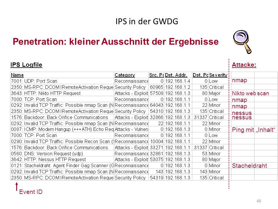 46 IPS in der GWDG Nikto web scan nmap nessus Ping mit Inhalt Stacheldraht Attacke:IPS Logfile Event ID Penetration: kleiner Ausschnitt der Ergebnisse