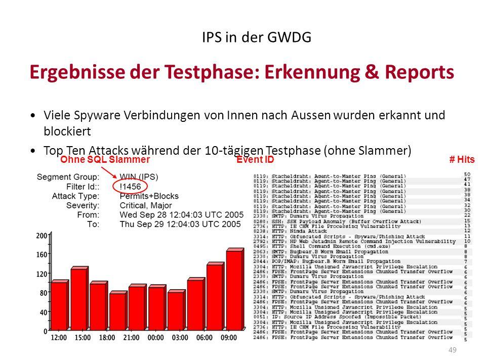 49 IPS in der GWDG Ergebnisse der Testphase: Erkennung & Reports Viele Spyware Verbindungen von Innen nach Aussen wurden erkannt und blockiert Top Ten