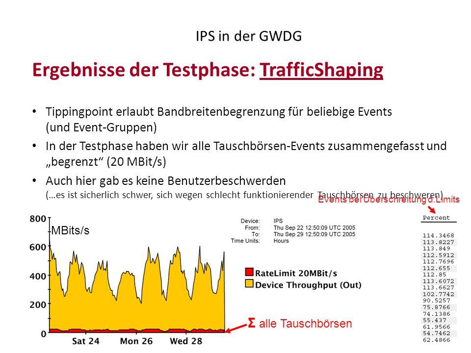 51 IPS in der GWDG Ergebnisse der Testphase: TrafficShaping Tippingpoint erlaubt Bandbreitenbegrenzung für beliebige Events (und Event-Gruppen) In der