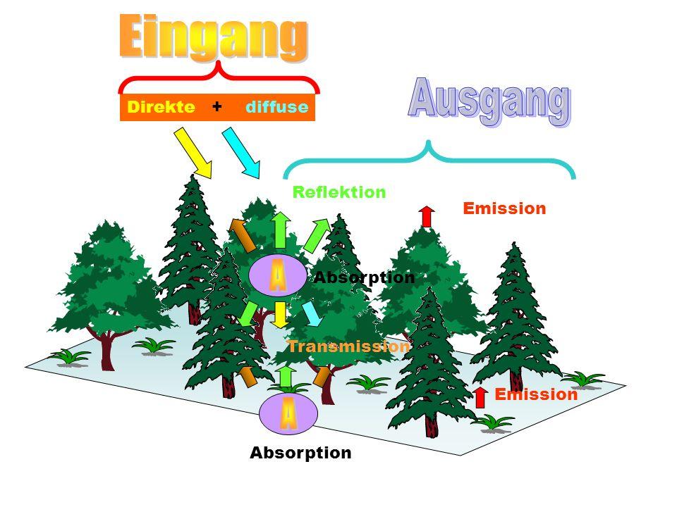 Direkte + diffuse Reflektion Transmission Absorption Emission