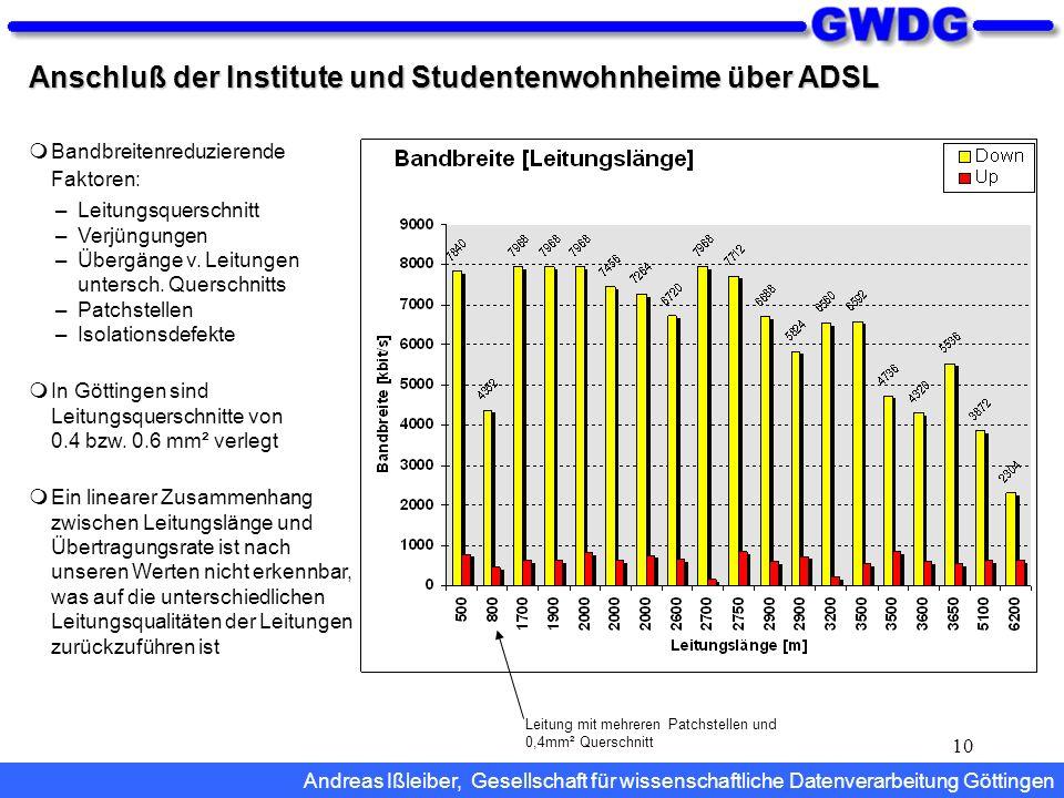 10 Anschluß der Institute und Studentenwohnheime über ADSL Bandbreitenreduzierende Faktoren: –Leitungsquerschnitt –Verjüngungen –Übergänge v. Leitunge